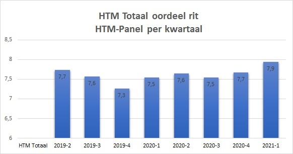 kwartaalscore HTM panel 202101